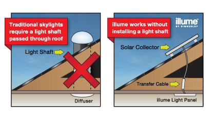 Perth insulation solar tube