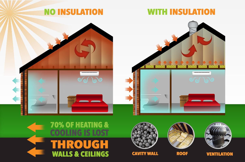 insulation perth